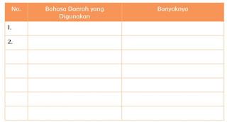 Bahasa Daerah yang Digunakan dan banyaknya www.simplenew.me