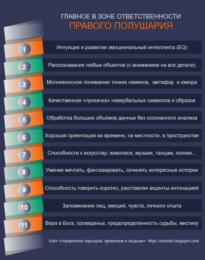 На инфографике перечислены 11 ключевых функций правого полушария мозга