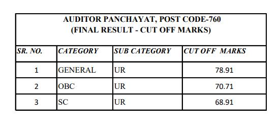 HPSSC AUDITOR PANCHAYAT, POST CODE-760 Final Cutoff Marks 2021
