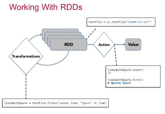 RDD Transformations | union, intersection, distinct | Using Scala | Hands-On