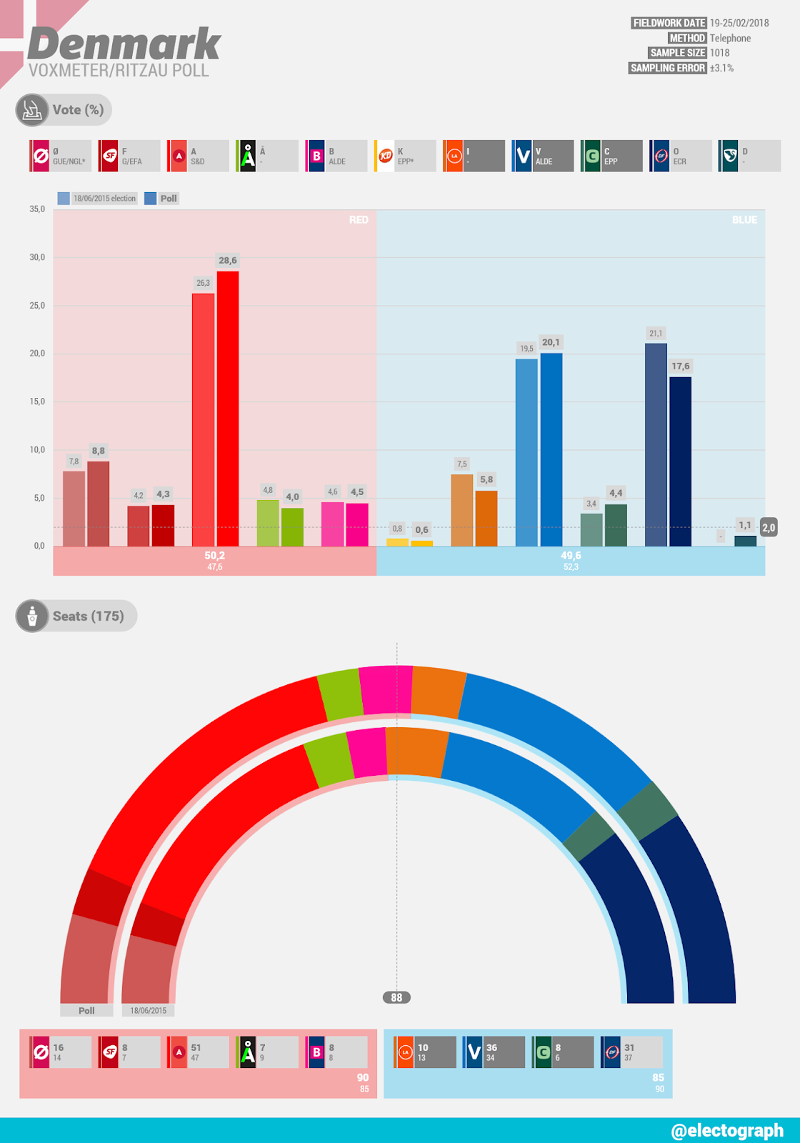 DENMARK Voxmeter poll for Ritzau, February 2018