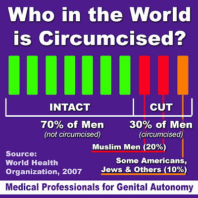 Who in the world circumcises?