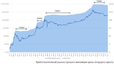 Криптовалютный рынок прошел минимум цены текущего цикла