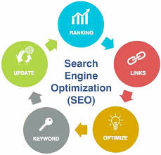 SEO – a part of digital marketing