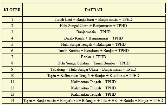Nomor Kloter dan Nama Daerah Kabuparen/Provinsi yang ikut Embarkasi Banjarmasin