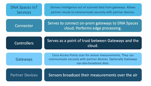 Cisco DNA, Cisco Preparation, Cisco Learning, Cisco Exam Prep, Cisco Tutorial and Material, Cisco Career, Cisco Guides
