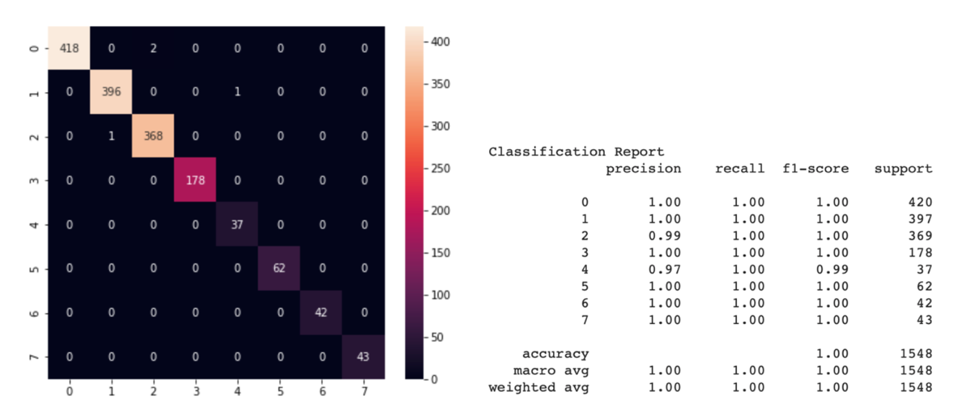 Figure 4: Confusion matrix and classification report for classification