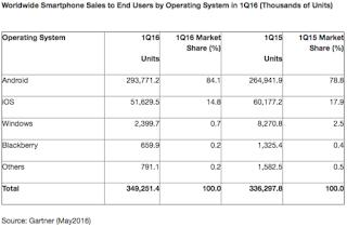 Smartphone market share report