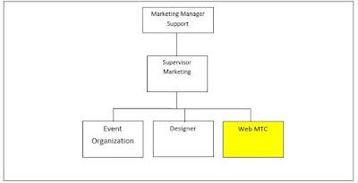 Jobdes Dan Tanggung Jawab Staff Web MTC