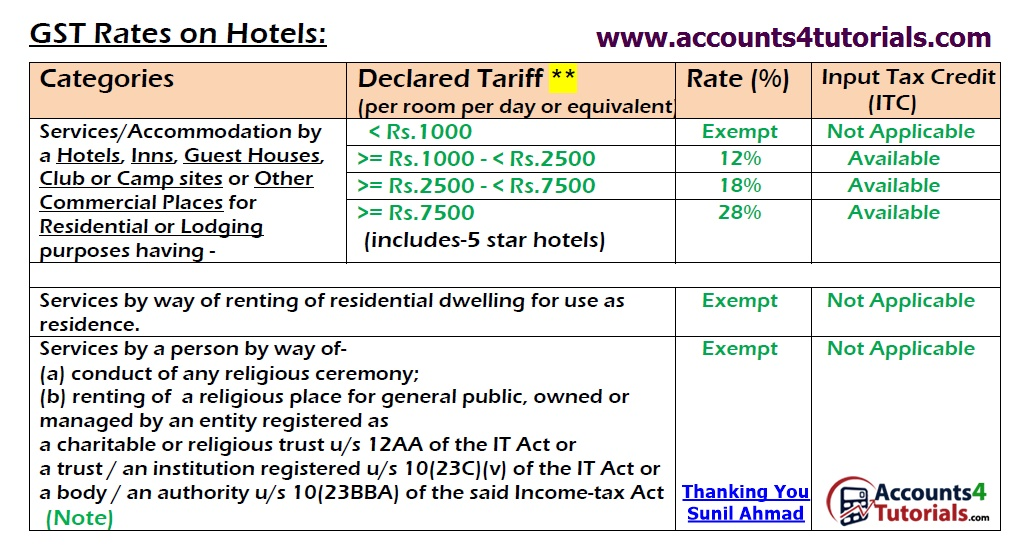 Hotels And Restaurants New Gst Rates And Input Credit Accounting Taxation