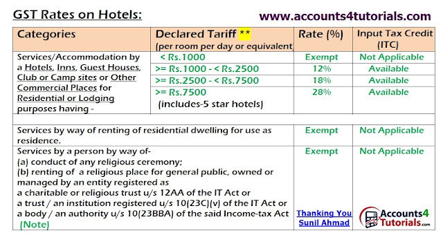 new gst rates and input tax credit on hotels