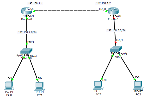 Cara Konfigurasi Routing Static 2 Router Cisco