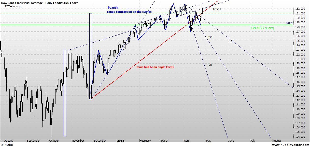 chartramblings: Dow