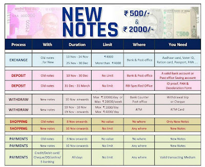 Download Free 500 - 1000 Rupees Note Exchange Bank Slip / Form