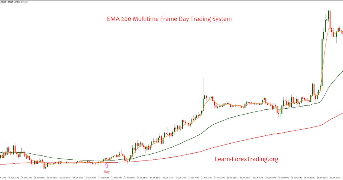 Ema 200 trading system