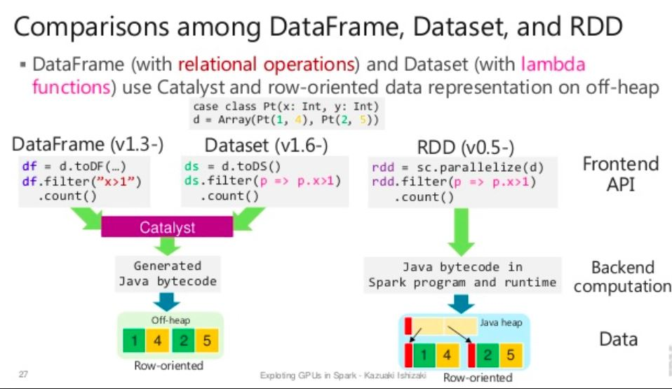 Web Snippets: Data Representation in RDD