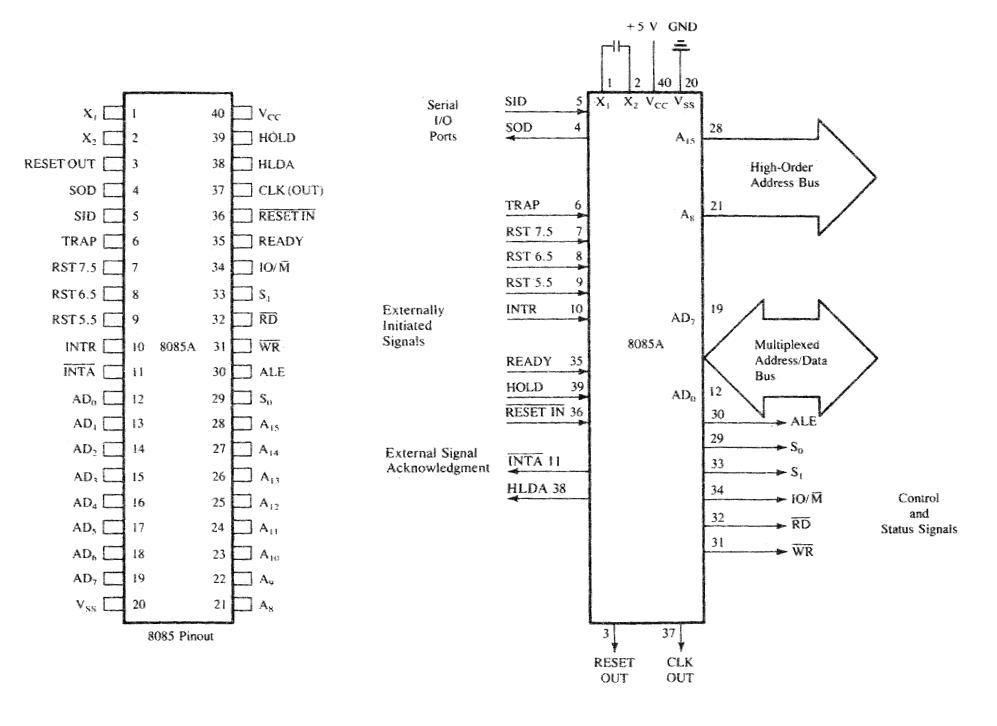 8085 Programming  8085 Pin Out Diagram