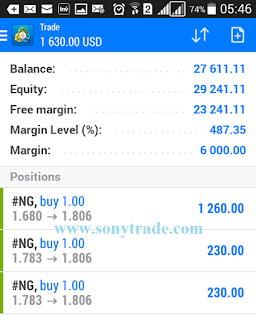 Hasil Trading Natural Gas