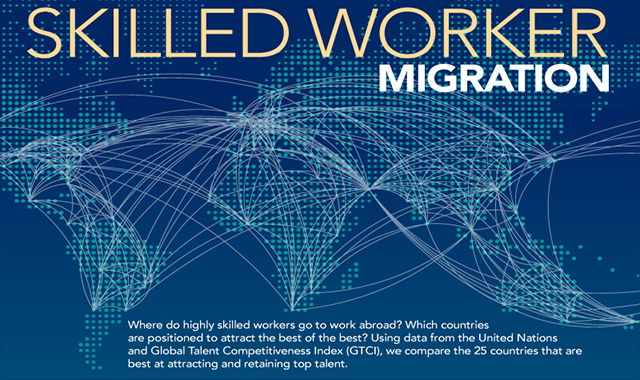 Highly Skilled Worker Migration