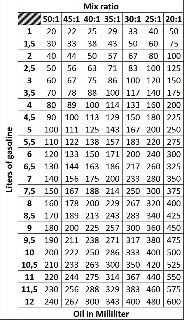 to oil mix chart premix ratio paketsusudomba co also hobit fullring rh