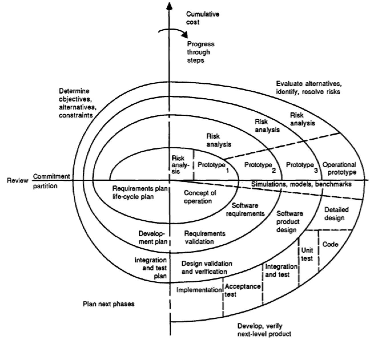 What are the 4 sectors in each loop in Boehm's spiral model?