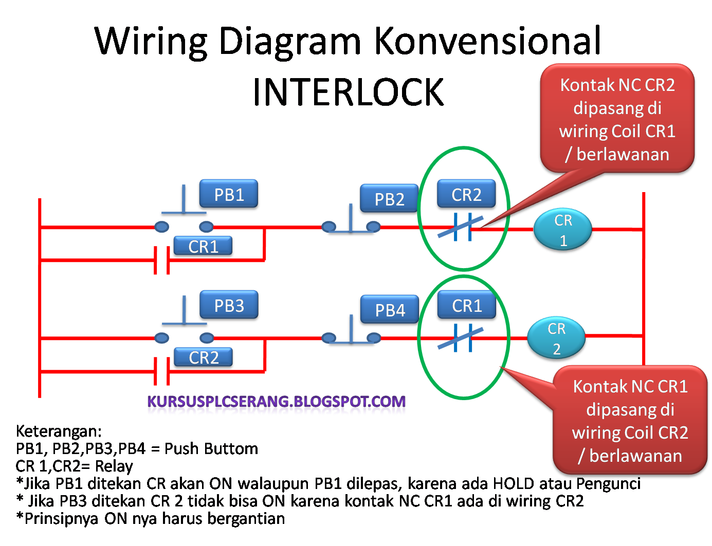 wiring diagram artinya e bike controller wiring diagram 4).rangkaian/wiring hold dan interlock ~ privat plc ... #11