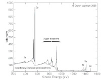 Auger Valve Image: Auger Xray Spectroscopy
