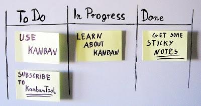 Kanban, técnica de productividad