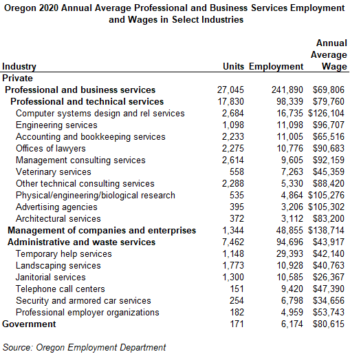 Table with sub-industry breakouts for Professional and Business Services in Oregon. The overall super sector employed 241,890 in 2020, roughly 13% of total employment in the state.