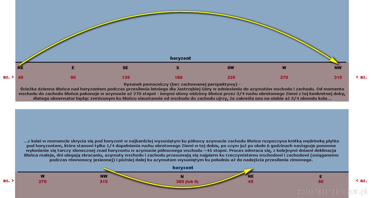 Symulacja nr 2. Rys. pomocniczy - ścieżka dzienna Słońca na niebie i pod horyzontem na przykładzie Jastrzębiej Góry w odniesieniu do azymutów (bez uwzględnionej perspektywy).