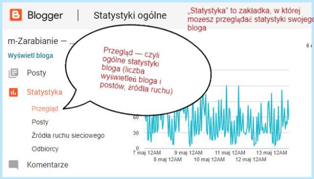 Statystyki na platformie Blogger.