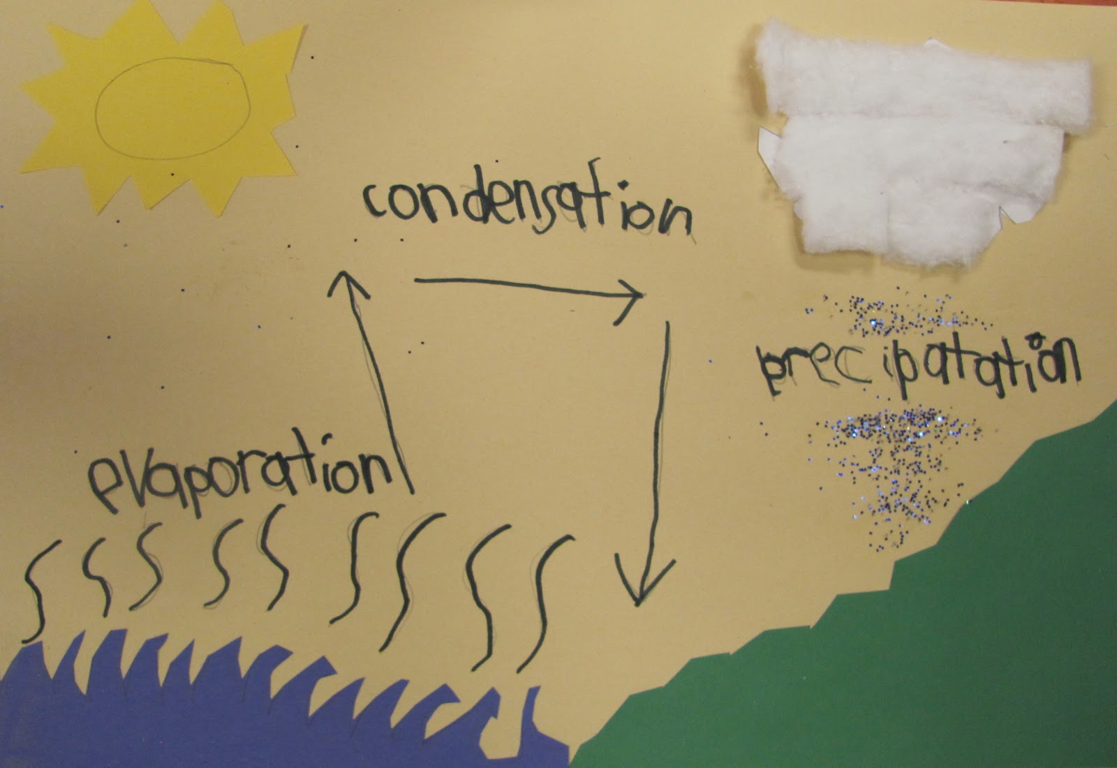 we made diagrams of the water cycle using construction paper cotton balls and glitter  [ 1600 x 1100 Pixel ]