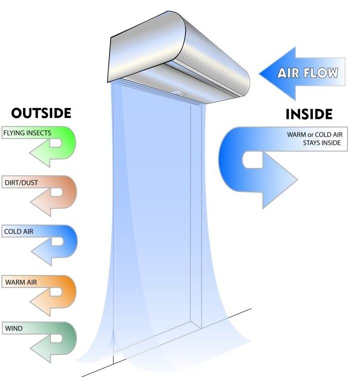 Air Curtain  Air Door Specialists