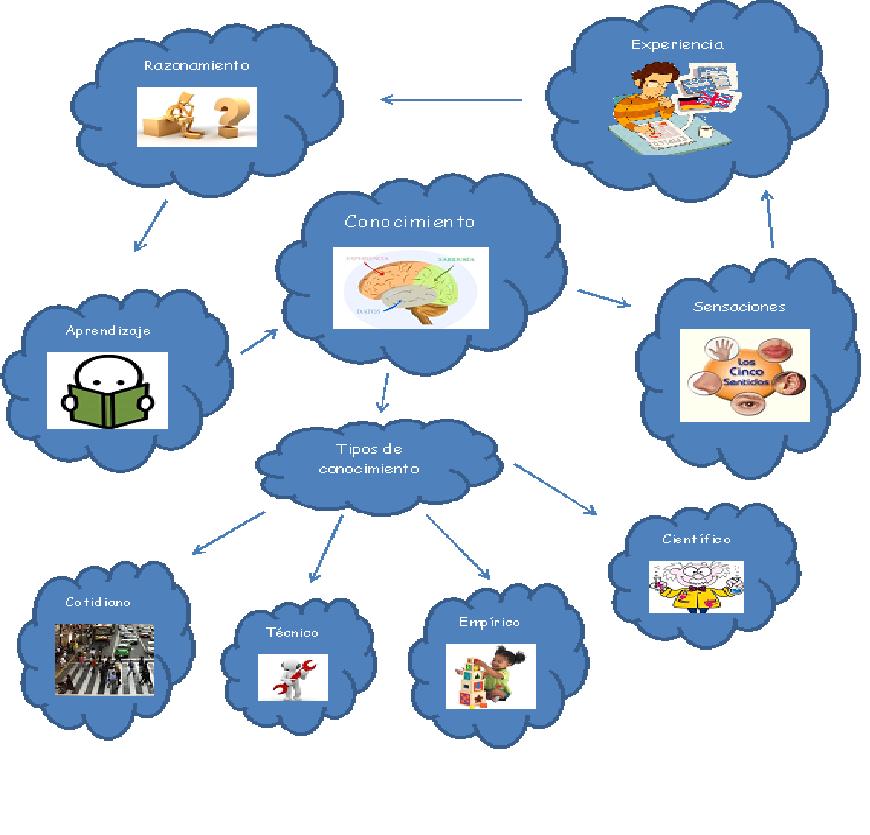 Mapas Mentales Centro De Conocimiento Mapas Mentales
