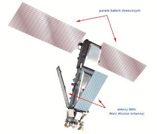 Każdy satelita systemu Iridium pierwszej generacji widowiskowe flary na niebie wywołuje dzięki trzem dużym antenom MMA o wymiarach 188 x 86 cm każda, które odbijają światło słoneczne wprost ku Ziemi. Credits: Iridium.com