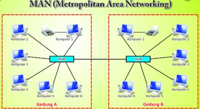 Pengertian Jaringan LAN, MAN, WAN Beserta Cara Kerjanya  Disini Penulis akan Menjelaskan Defenisi dari LAN, MAN, WAN. Kata LAN, MAN, WAN, tidak asing lagi kita dengar, khususnya para siswa yang sedang Belajar Jaringan Komputer. Sebelum Penulis menjelaskan Pengertiannya satu per satu, terlebih dahulu menjelaskanPengertian dari Jaringan. Supaya di Point-point Selanjutnya dapat menyimak dengan baik. Jaringan adalah Sebuah Komputer yang terhubung satu computer dengan computer yang lainnya untuk bertukar data atau informasi sesama pengguna computer. Tujuannya ialah untuk mencapai tujuannya , karena setiap bagian computer dapat meminta dan dapat memberikan juga istilah Client dan Server. Jaringan ada 3 jenis, yaitu jaringan LAN (Local Area Network), MAN (Metropolitan Area Network) dan WAN ( Wide Area Network).  -Jaringan LAN (Local Area Network) Jaringan ini merupakan jaringan yang mencakup wilayah sempit atau Lokal saja, jaringan LAN ini biasanya digunakan untuk menghubungkan sebuah computer  sekolah, kantor, yang bisa terkoneksi internet yang hanya mencakup local saja, seperti ruangan antar ruangan, atau pun gedung. Jaringan LAN ini banyak yang menggunakan karena harganya relative murah. Untuk membangun jaringan LAN, yang digunakan adalah Kabel UTP (Unshielded Twisted-Pair) dan menyiapkan alat seperti Tang Crimping, Lan card atau Modem, Tester, RJ-45, Switch atau Hub dan sambungan Internet. Pada jaringan LAN ini setiap computer mempunyai daya komputasi sendiri, jadi setiap computer dapat mengakses  sumber daya yang ada di Jaringan LAN yang telah disesuaikan dengan hak akses yang sudah diatur.  -Kelebihan Jaringan LAN (Local Area Network) --Tidak Boros Kabel --Keamanannya Lebih terjamin --Lebih irit dalam Pengeluaran Biaya Operasional --Dan pemakaian Sumber daya juga secara bersamaan serta data terpusat -Kelemahan Jaringan LAN (Local Area Network) --Jika banyak PC yang terhubung maka jaringannya akan Lambat --Jika ada salah satu PC yang terkena virus maka yang lain juga 