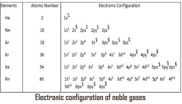 Electronic Configuration of noble gases.