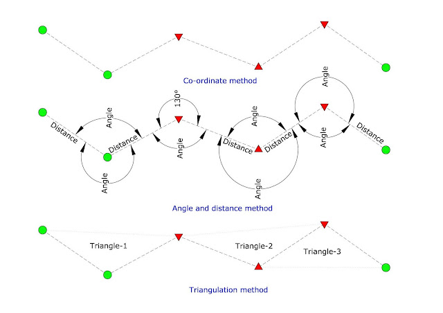 Triangulation Method of Traversing