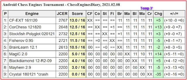 JCER chess engines for Android - Page 3 2021.02.08.AndroidChessEngines%2BTourn