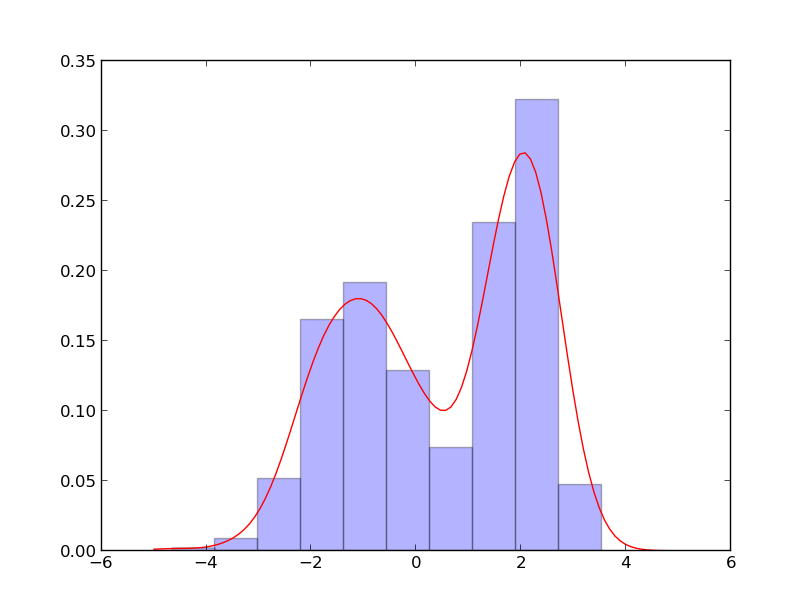 The Glowing Python: Kernel Density Estimation with scipy