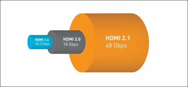 رسم بياني لمقارنة عرض النطاق الترددي HDMI 1.4 و 2.0 و 2.1.