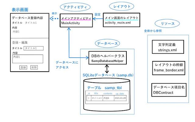 Android Studio オブジェクトの構成