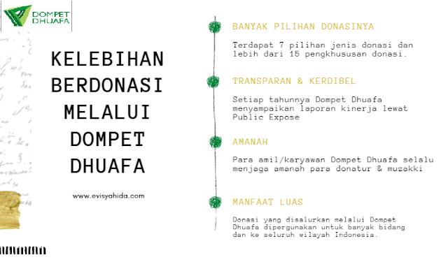Kelebihan Berdonasi Melalui Portal Donasi Dompet Dhuafa