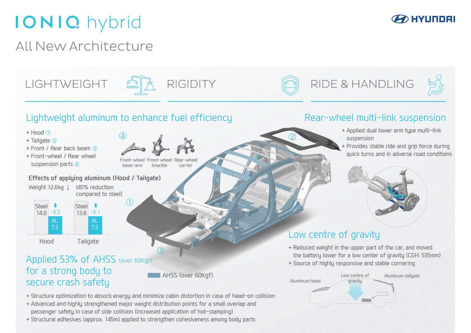 IONIQ%2Binfographic All%2BNew%2BArchitecture H Hyundai μας παρουσιάζει την προηγμένη υβριδική της τεχνολογία