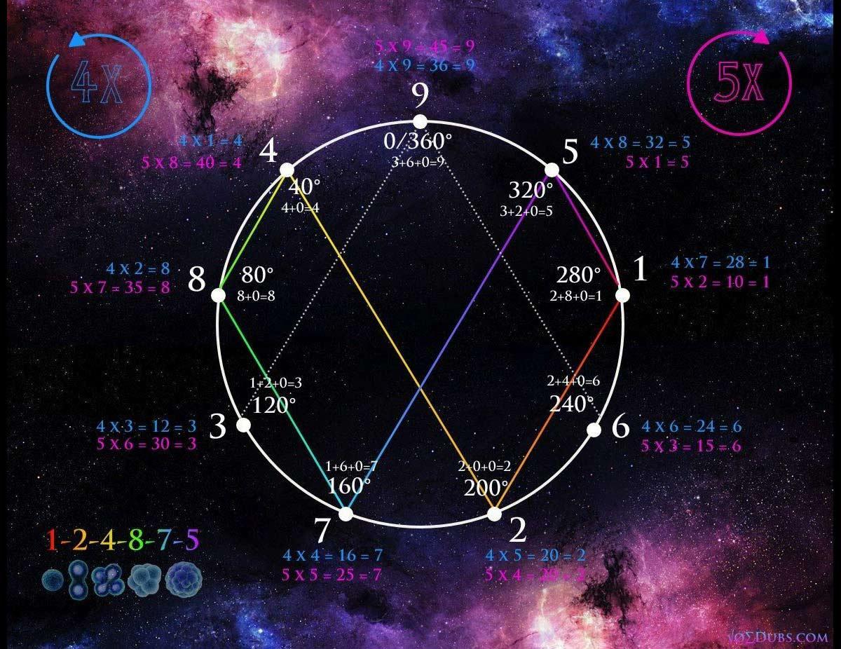 Nikola Tesla: El enigma detrás del 3, 6 y 9