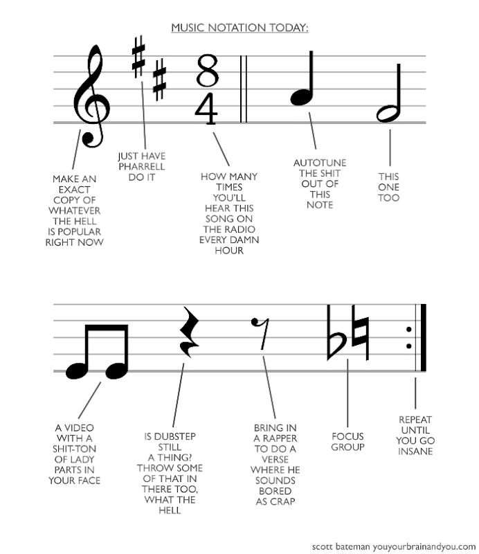 Music Notation Today, step 1: make an exact copy of whatever is popular right now...