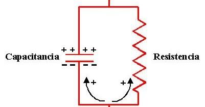 Electromagnetismo Conclusiones Capacitancia