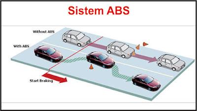 apa itu abs dan ebd pada mobil, apa itu brake assist, apa itu rem abs pada mobil, yang dimaksud rem abs, honda kudus, teknologi honda kudus, kudus, sistem pengereman mobil, rem abs, rem ebd, rem ba, rem tromol, rem cakram, rem abs dan ebd, teknologi rem terbaru, rem honda kudus, teknologi honda kudus, sistem rem toyota, rem abs honda, rem abs toyota, teknologi toyota, sistem abs dan ebd mobil honda