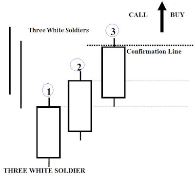 iq option candlestick strategy and analysis