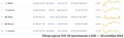 Обзор курсов ТОП-10 криптовалют к USD — 18 сентября 2018